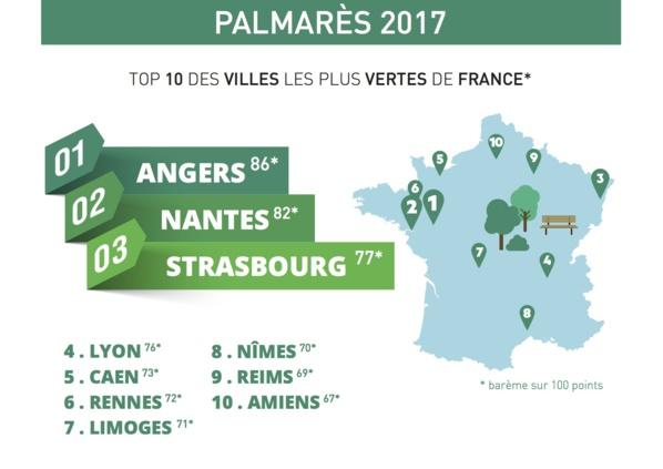 Angers, Nantes et Strasbourg : le palmarès des villes les plus vertes de France