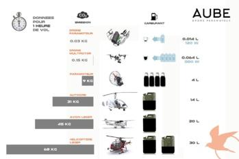 Pour protéger les animaux sauvages, il invente un drone biocompostable