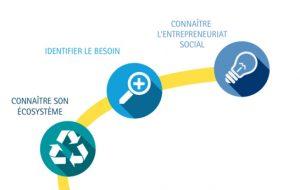 Pour devenir entrepreneur social, suivez le guide !