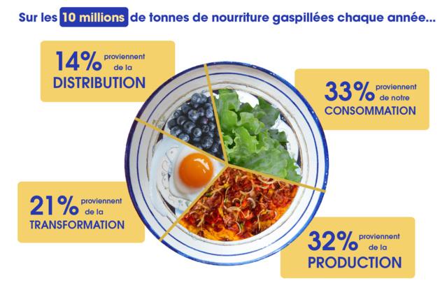 Gaspillage alimentaire : une appli pour aider les cantines à réduire leurs déchets