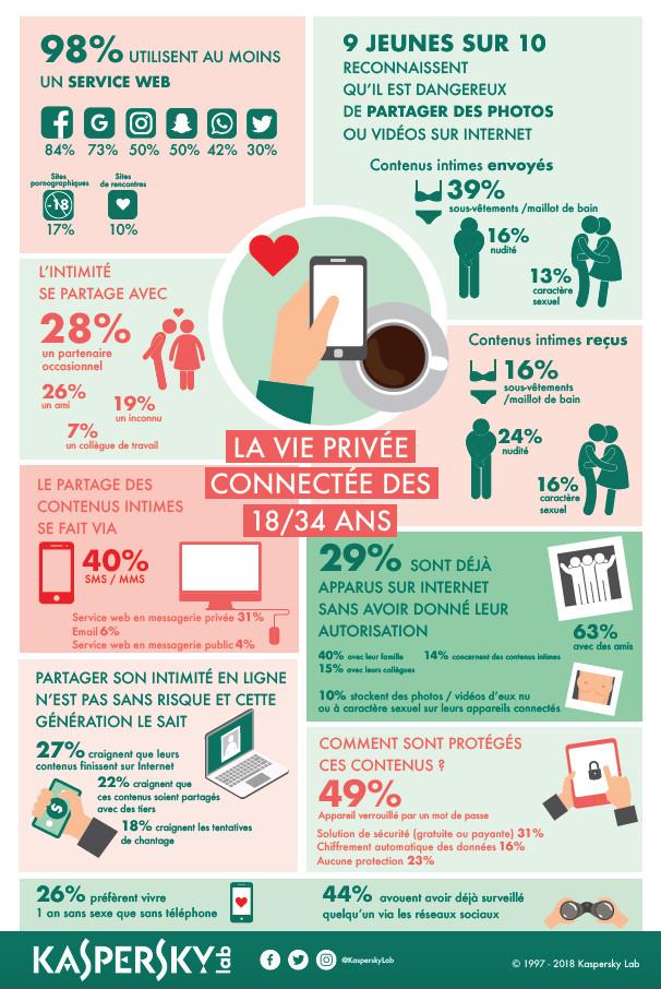 Vivre sans sexe ou sans smartphone : que préfèrent les jeunes Français ?