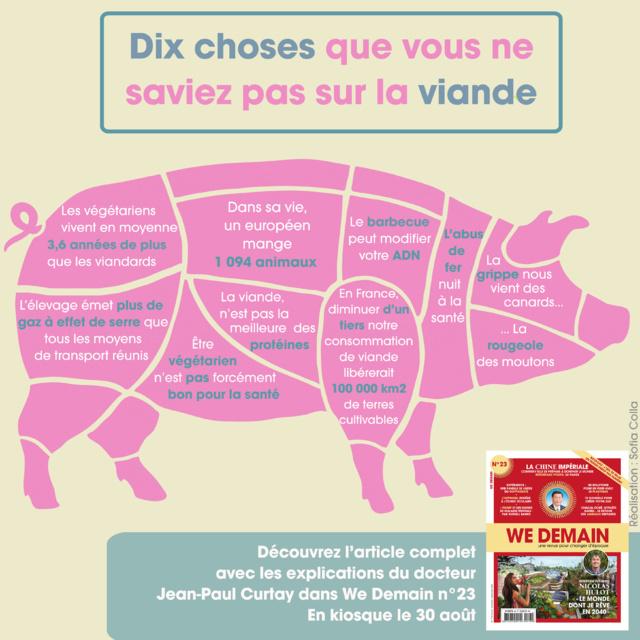 Pour sauver la planète, diminuons d'un tiers notre consommation de viande