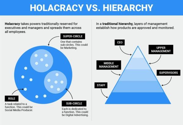 Holacratie : ces Biocoop bretonnes ont abandonné la hiérarchie