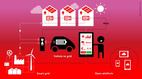 Et si votre voiture électrique devenait la batterie de votre maison?