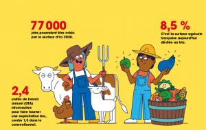 4 jobs à saisir dans l'agriculture de demain