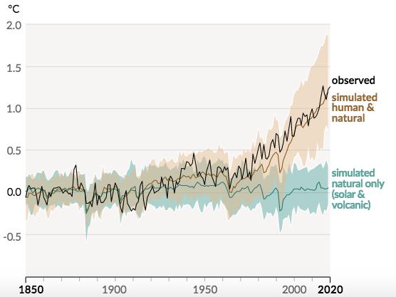 Le réchauffement planétaire dû à l'activité humaine par rapport à la température moyenne qu'aurait connu la Terre sans cette perturbation, selon le GIEC. @IPCC 2021. Climate Change 2021: The Physical Science Basis