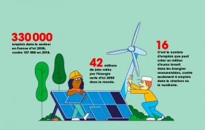 5 jobs à saisir dans les énergies renouvelables