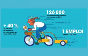 Transition écologique : 4 jobs à saisir dans les transports